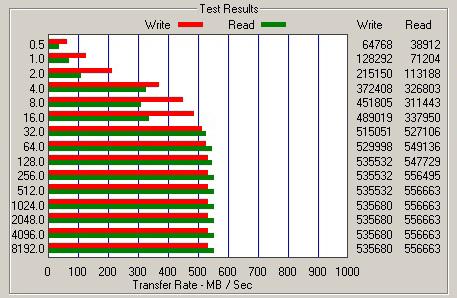 압도적인 속도의 SSD, OCZ '벡터'
