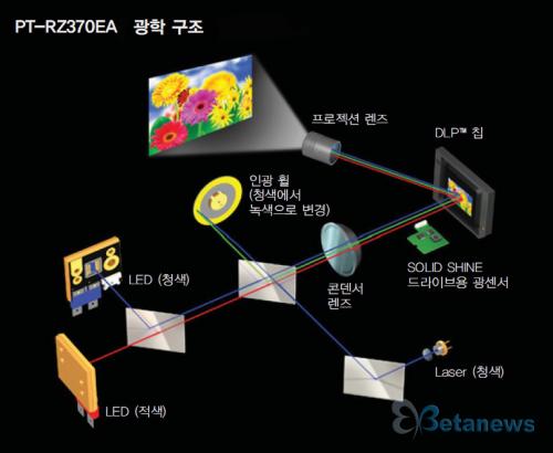 차세대 하이브리드 프로젝터, 유환아이텍 파나소닉 PT-RZ370EA