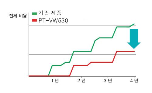 활용성 뛰어난 와이드 프로젝터, 파나소닉 한국총판 유환아이텍 PT-VW530