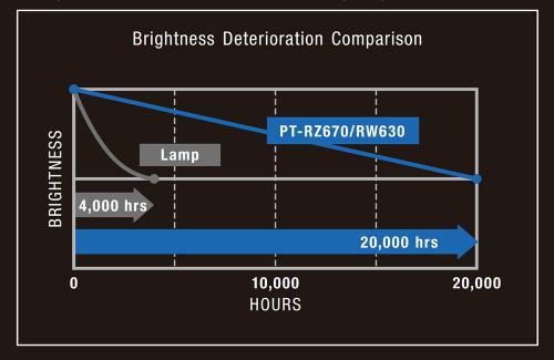 최상위 레이저 프로젝터, 파나소닉 한국총판 유환아이텍 PT-RW630