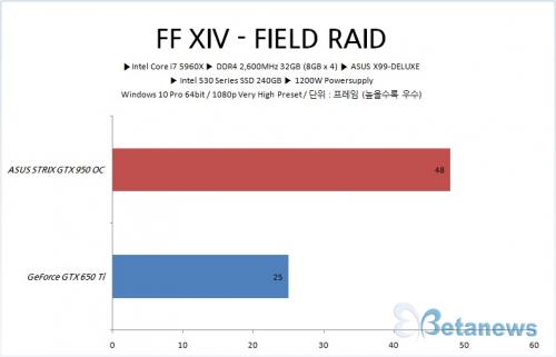 풀HD 게이밍 성능으로 말한다, 에이수스 스트릭스 GTX 950 OC 게이밍