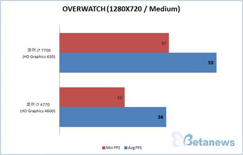 '게이밍 CPU' 인텔 코어 i7 7700, 오버워치 게임 성능은?