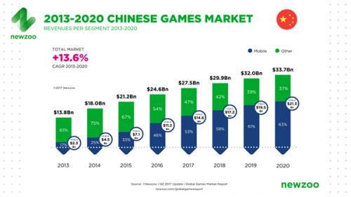 시장조사업체 뉴주, 2017년 전 세계 게임산업 규모 전망