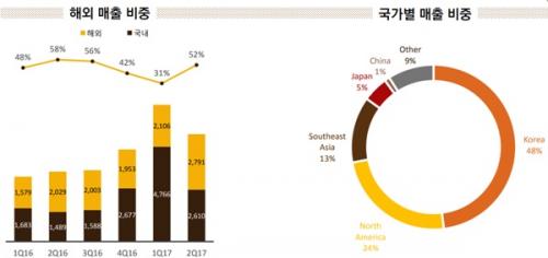 일본 출시 앞둔 '리니지2 레볼루션', 넷마블 성공 확신