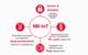 [NB-IoT 시대] 3) NB-IoT가 보안측면에서 우수한 평가 획득