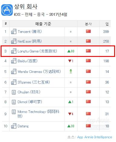 中룽투, 열혈강호 모바일 흥행 덕에 중국 iOS TOP3 퍼블리셔 등극