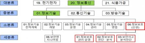 KISA, 정보보호 3대 핵심직무 NCS 개발