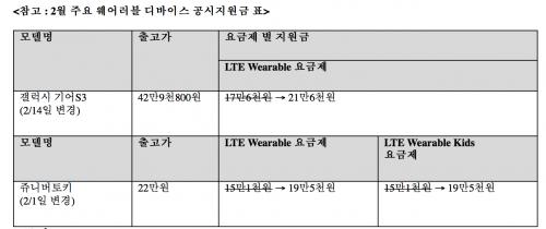 LGU+, 웨어러블 디바이스 공시지원금 상향 조정