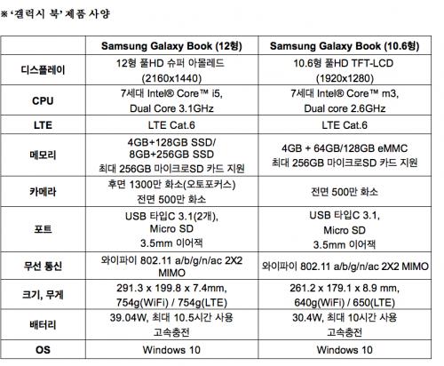 삼성, 멀티미디어 성능 강조한 갤럭시 탭S3과 갤럭시 북 발표