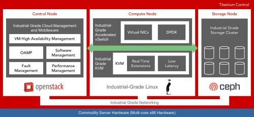 윈드리버,IIoT 용 소프트웨어 가상화 플랫폼 '티타늄 컨트롤' 발표