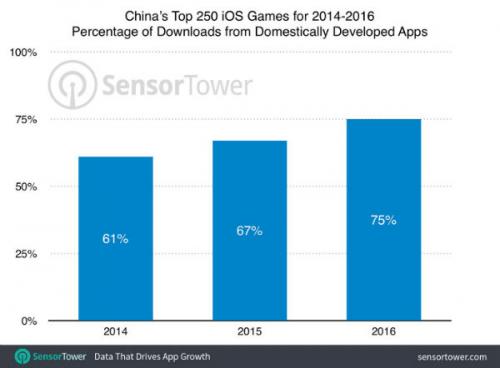 중국의 외산 모바일게임 비중, 3년간 꾸준한 감소세