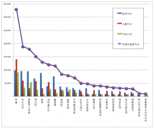 [한식전문점 브랜드평판 4월 빅데이터] 1위 한솥, 2위 국수나무