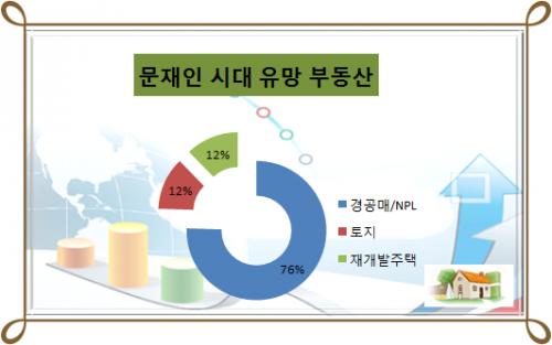문재인 정부, 집값 하락 대세 …10명 중 9명