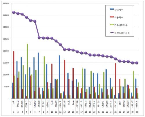 [여자 광고모델 브랜드평판 5월 빅데이터] 1위 설현 2위 아이유 3위 김지원