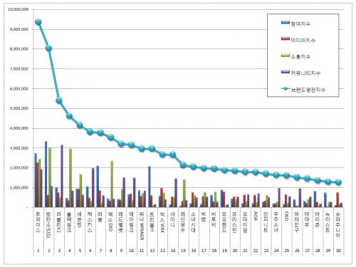 [아이돌그룹 100대 브랜드평판 5월 빅데이터] 1위 트와이스 2위 방탄소년단 3위 러블리즈