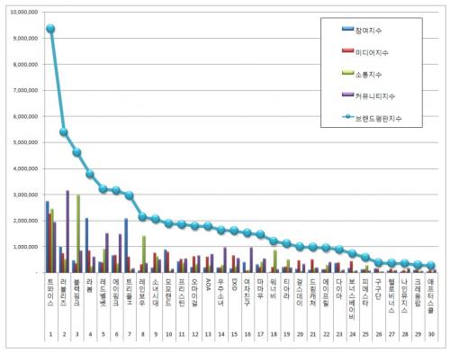 [걸그룹 50대 브랜드평판 5월 빅데이터]  1위 트와이스 2위 러블리즈 3위 블랙핑크