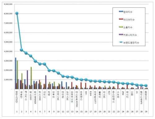 [보이그룹 50대 브랜드평판 5월 빅데이터].1위 방탄소년단, 2위 세븐틴, 3위 젝스키스