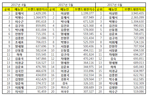 [예능방송인 브랜드평판 6월 빅데이터]  1위 이상민 2위 유재석 3위 박명수