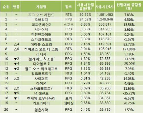 5월 PC방 이용율 6.5% 상승… 연휴 덕분