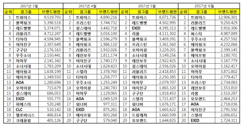 [걸그룹 브랜드평판 6월 빅데이터] 1위 트와이스, 2위 러블리즈, 3위 레드벨벳