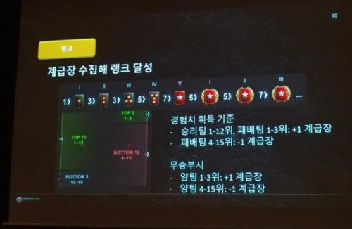 월드오브탱크, '랭크 전투'로 최강 유저간 대결 벌인다