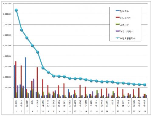 [영화배우 브랜드평판 6월 빅데이터] 1위 김옥빈, 2위 김수현, 3위 조인성