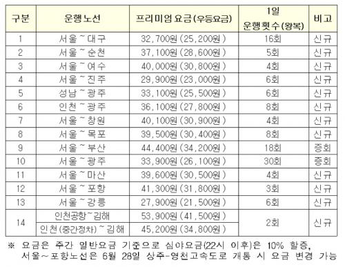 프리미엄 고속버스 운행노선 확대…서울~대구, 강릉 등 12개노선 신설