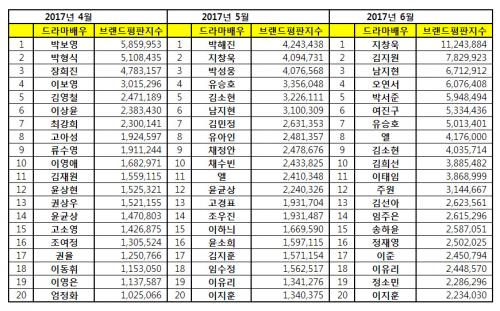[드라마배우 브랜드평판 6월 빅데이터] 1위 지창욱, 2위 김지원