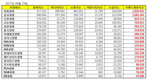 [생명보험사 브랜드평판 6월 빅데이터] 1위 한화,  2위 삼성, 3위 신한