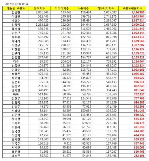 [예능 방송인 브랜드평판 8월 빅데이터] 1위 김병만, 2위 이상민, 3위 박명수