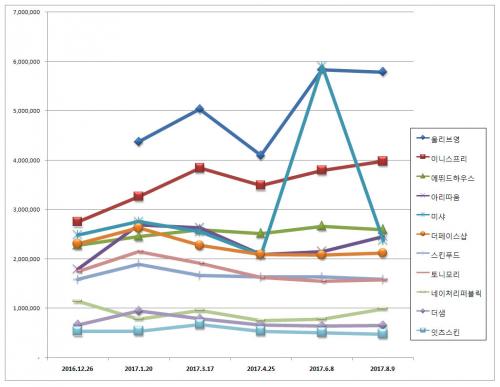 [화장품 전문점 브랜드평판 8월 빅데이터] 1위 올리브영, 2위 이니스프리, 3위 에뛰드하우스