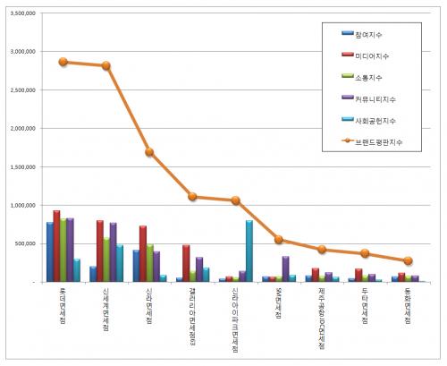 [면세점 브랜드평판 8월 빅데이터] 1위 롯데면세점, 2위 신세계면세점, 3위 신라면세점