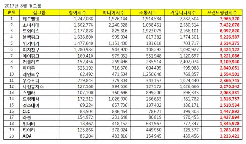 [걸그룹 브랜드평판 8월 빅데이터] 1위 레드벨벳, 2위 소녀시대, 3위 트와이스