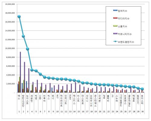 [보이그룹 브랜드평판 8월 빅데이터] 1위 엑소, 2위 방탄소년단, 3위 뉴이스트
