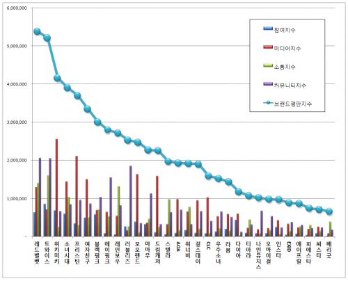 [걸그룹 브랜드평판 9월 빅데이터] 1위 레드벨벳, 2위 트와이스, 3위 위키미키