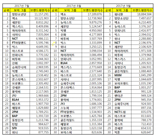 [보이그룹 브랜드평판 9월 빅데이터] 1위 워너원, 2위 방탄소년단, 3위 엑소