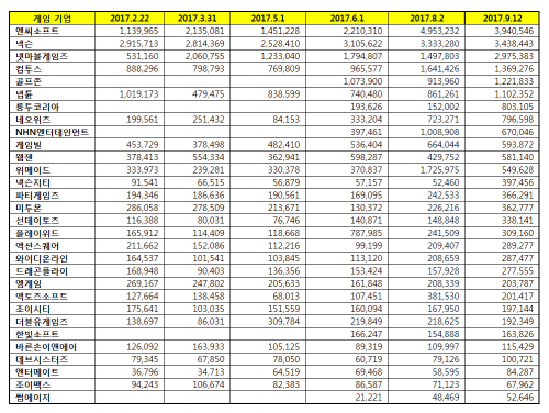 [게임기업 브랜드평판 9월 빅데이터] 1위 엔씨소프트, 2위 넥슨, 3위 넷마블게임즈