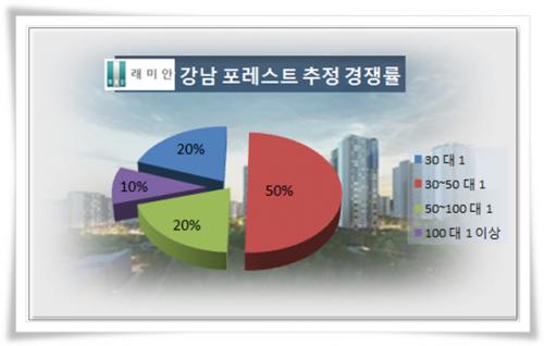 [이슈 분양-래미안 강남 포레스트②]1순위 청약경쟁률 40 대 1 추정'…강남 대세 재확인