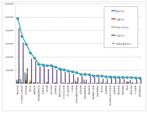 [제약 상장기업 브랜드평판 9월 빅데이터] 1위 한미약품 2위 삼성바이오로직스 3위 셀트리온